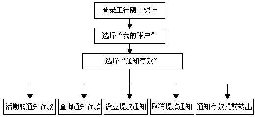 存钱步骤图