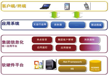 中国移动客户获取的步骤框架图